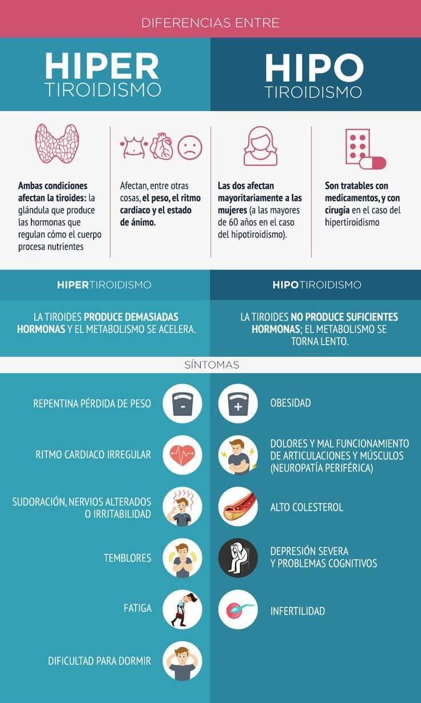 diferencia entre hipotiroidismo y hipertiroidismo