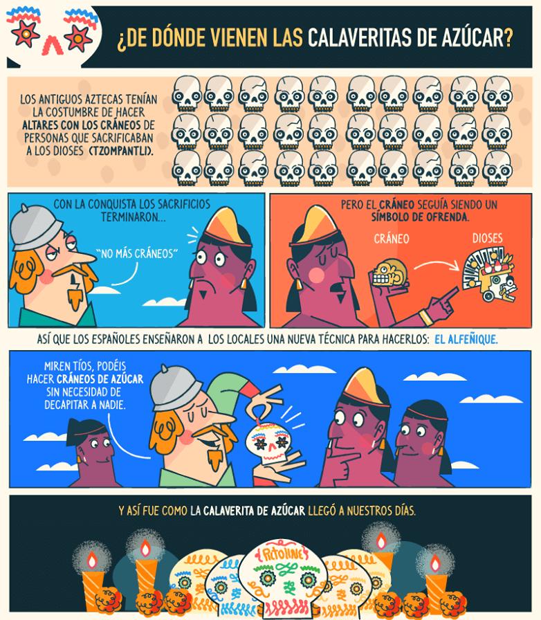 historia máscaras de calaveras