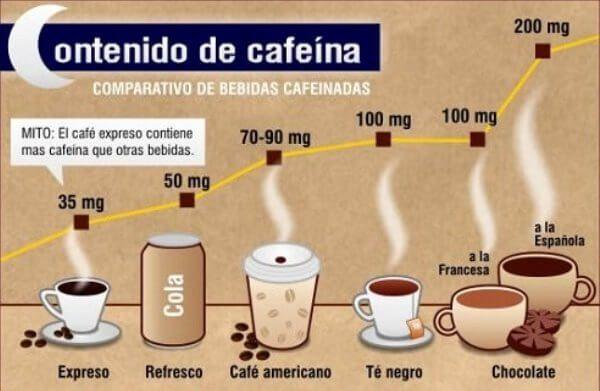 cantidad cafeína por bebidas